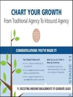 Inbound Marketing Agency Growth Chart