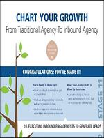 Inbound Marketing Agency Growth Chart